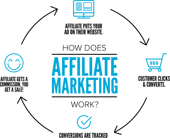 Easy Affiliate Process With Friend and get 5% Commission